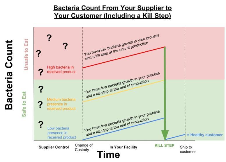 Bacteria Growth with A Kill Step.jpg
