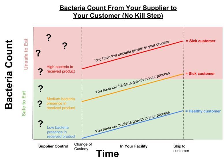 Bacteria Growth with no Kill Step.jpg